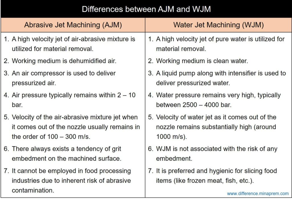 Difference Between AJM and WJM - Abrasive Jet & Water Jet