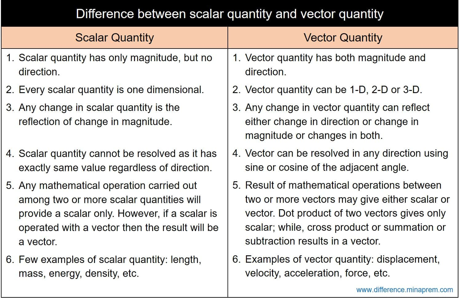 difference between scalar quantity and vector quantity  difference.minaprem.com