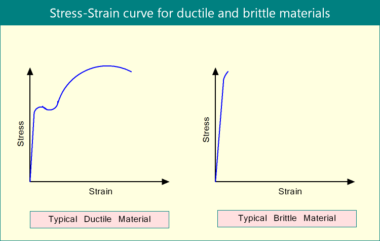 Difference Between Ductile Material and Brittle Material